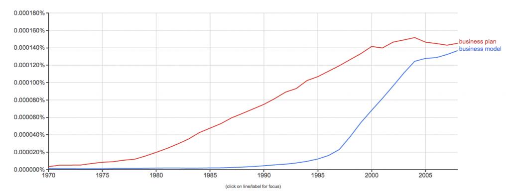 Google Ngram viewer: Business Model vs. Business Plan