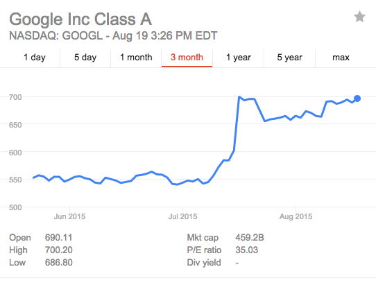 GOOGL from Google Finance 3 Months
