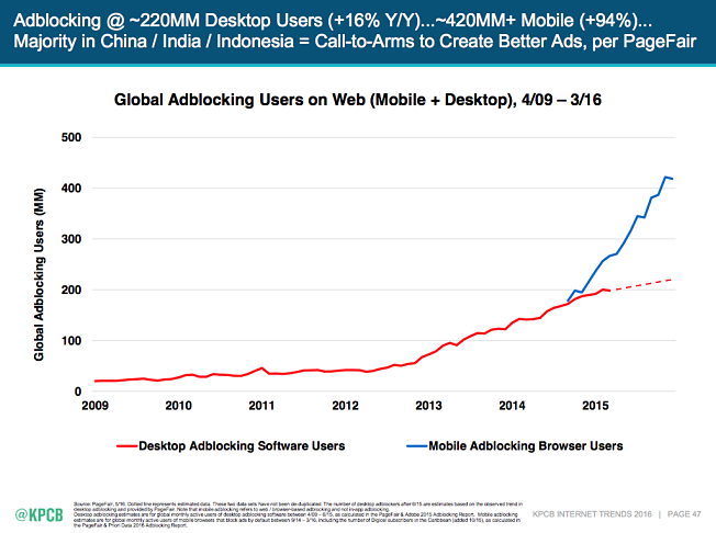 From Mary Meeker's Internet Trends Report