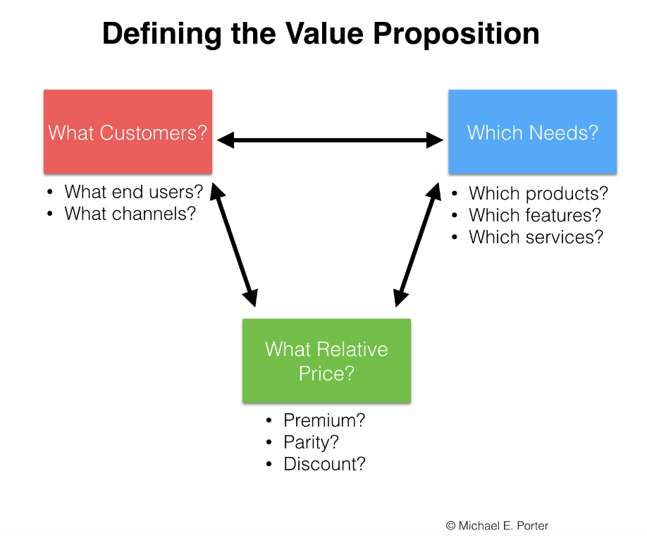 Value Proposition Porter