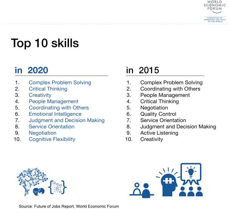 WEF Top 10 Skills of the Future