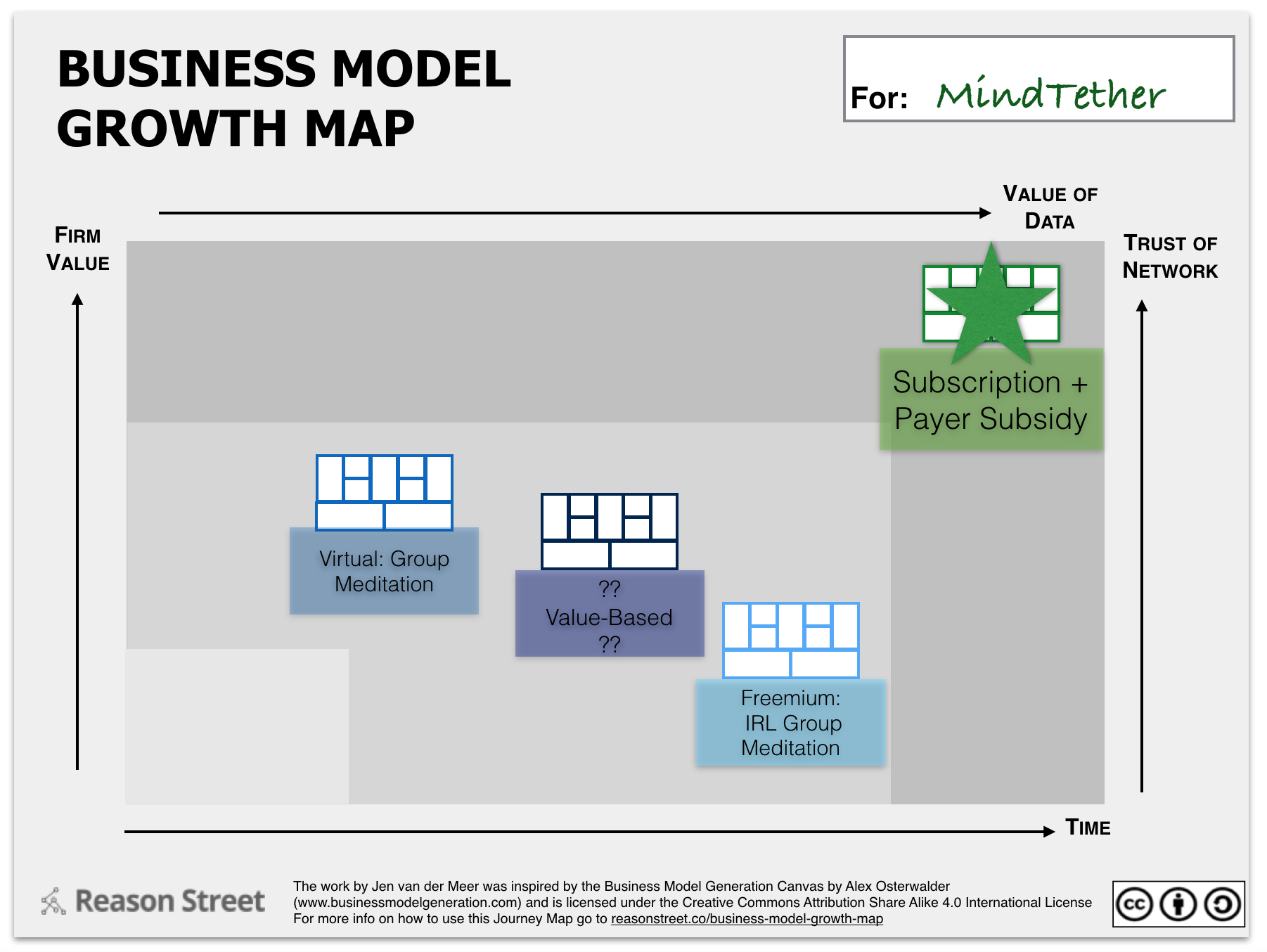 Business Model Growth Map MindTether 2
