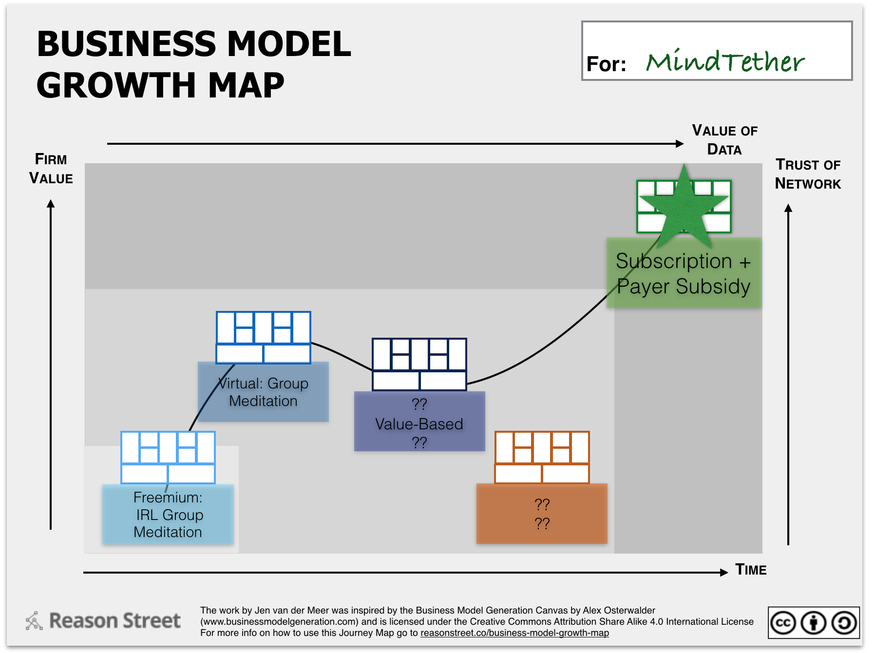 Business Model Growth Map MindTether 3
