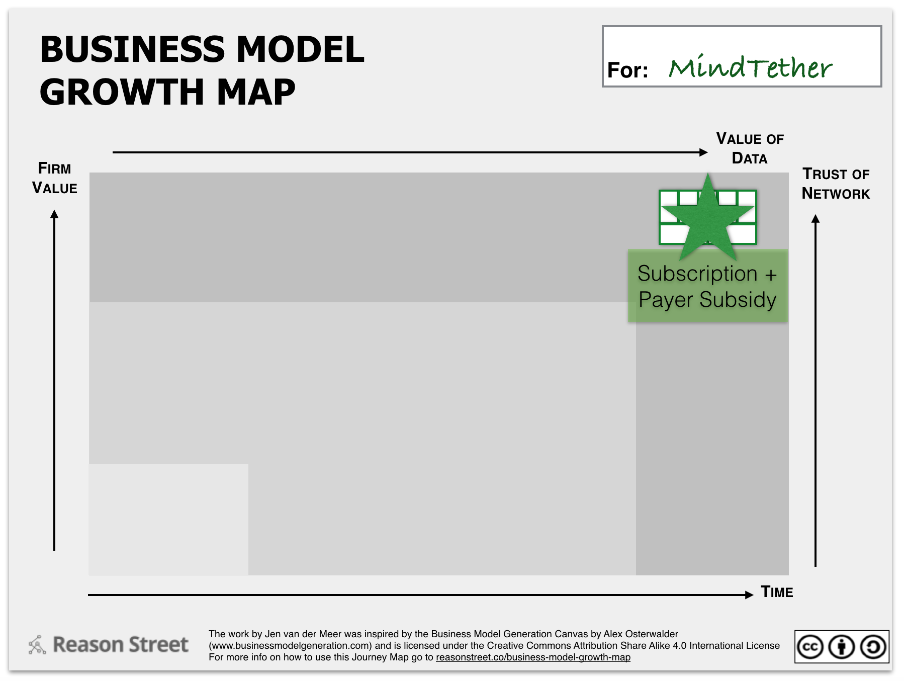 Business Model Growth Map North Star