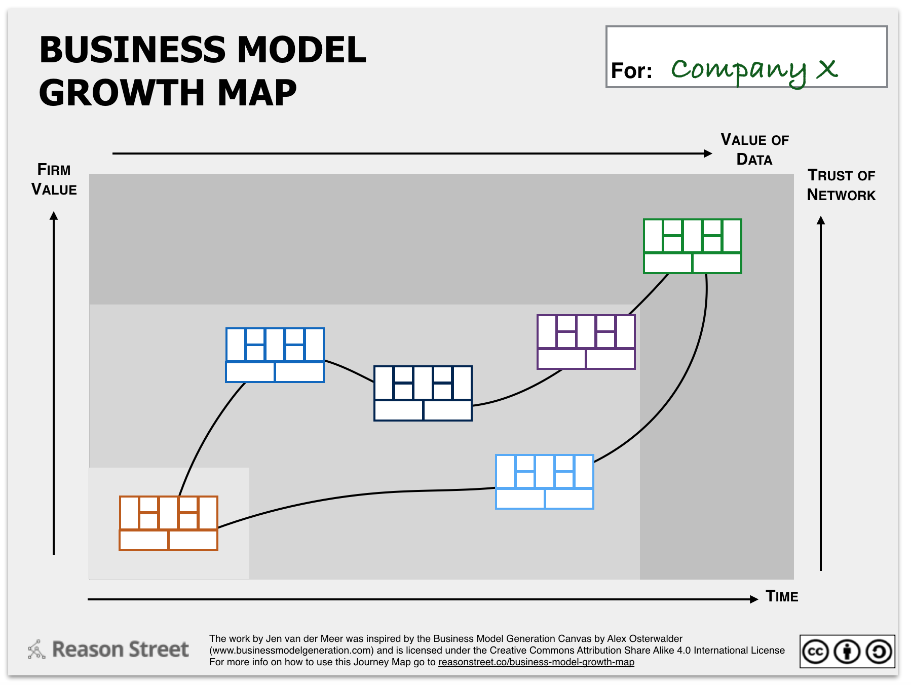 Business Model Growth Options