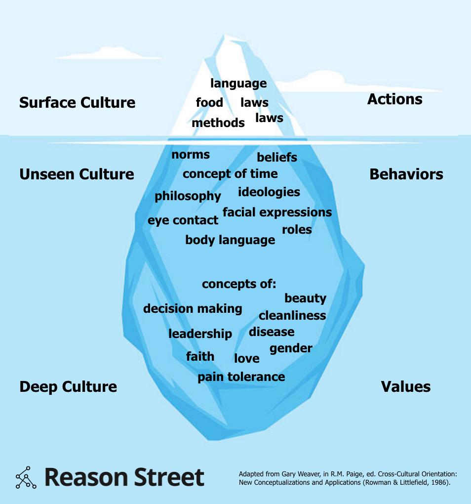 Culture Iceberg